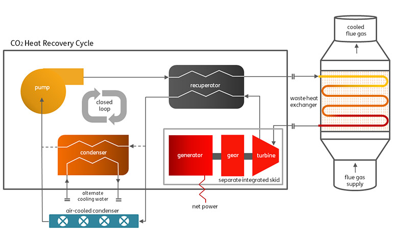 CO2 Heat Recovery Cycle